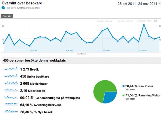 Google Analytics för danieleriksson.eu